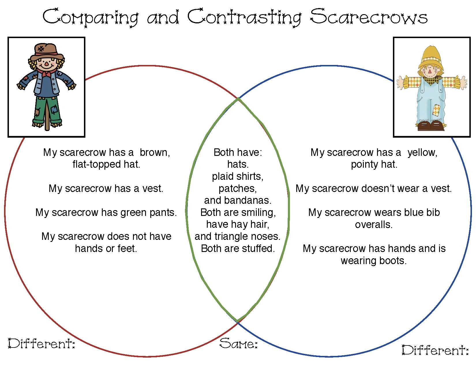 Venn diagram activities