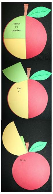 fraction activities, apple activities, apple crafts, apple pie fractions,