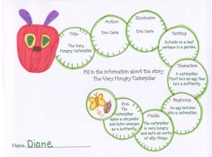 The Very Hungry Caterpillar Graphic Organizer